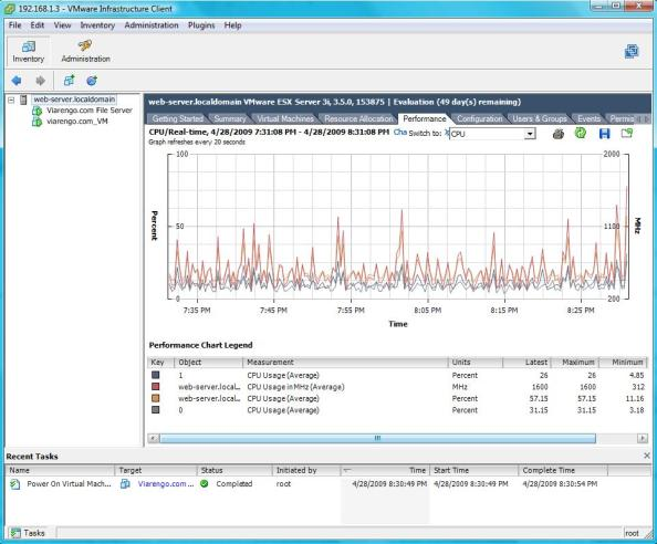 CPU Usage Post Virtualization