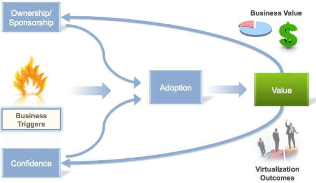 Virtualization Adoption - Key Elements