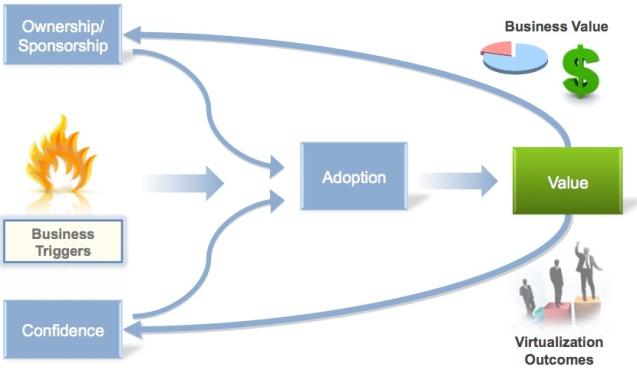 Virtualization Adoption - Key Elements