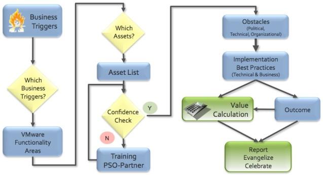 Virtualization Adoption - Workflow