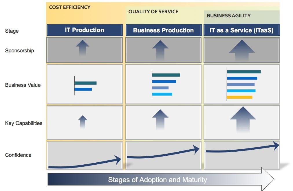 product adoption process