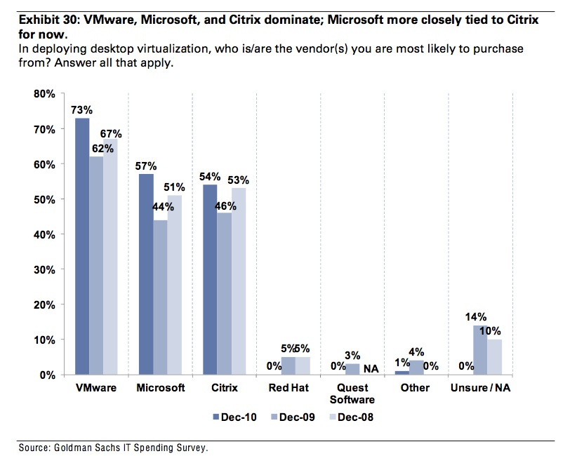Virtual Desktop Vendor Preference Mobility Journey