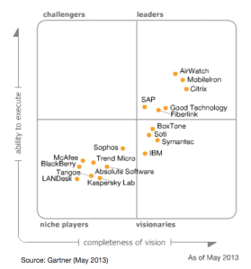2013 Gartner MDM Magic Quadrant - Big