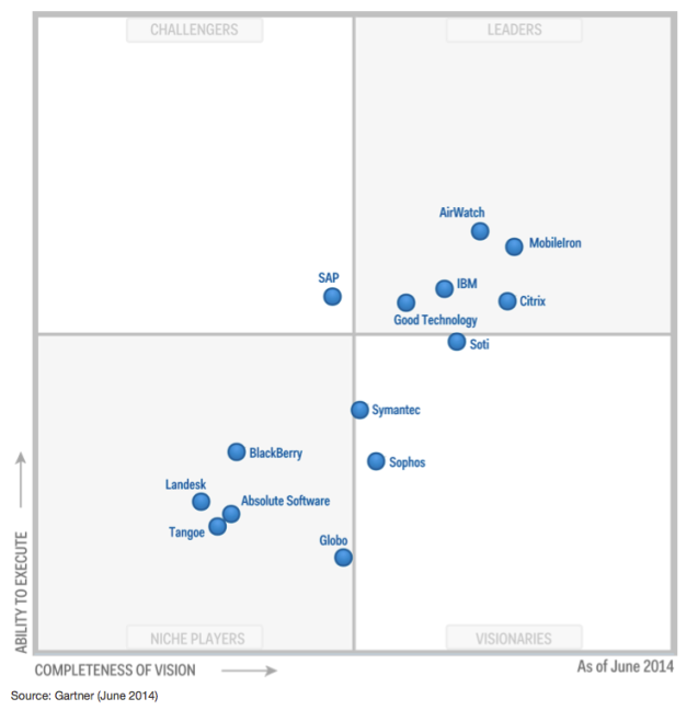 Gartner Magic Quadrant EMM 2014